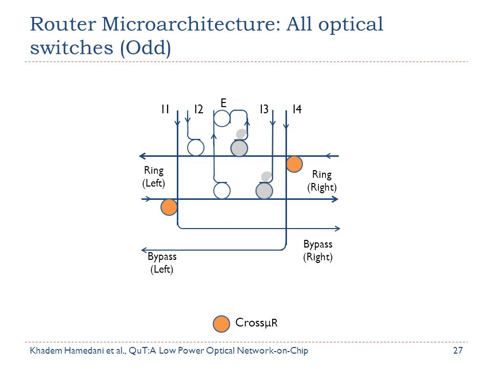Router Microarchitecture: All optical switches (Odd)