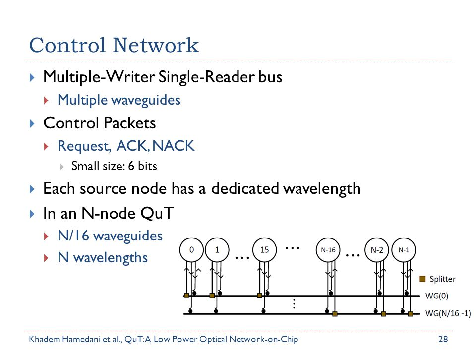 Control Network Multiple-Writer Single-Reader bus Control Packets
