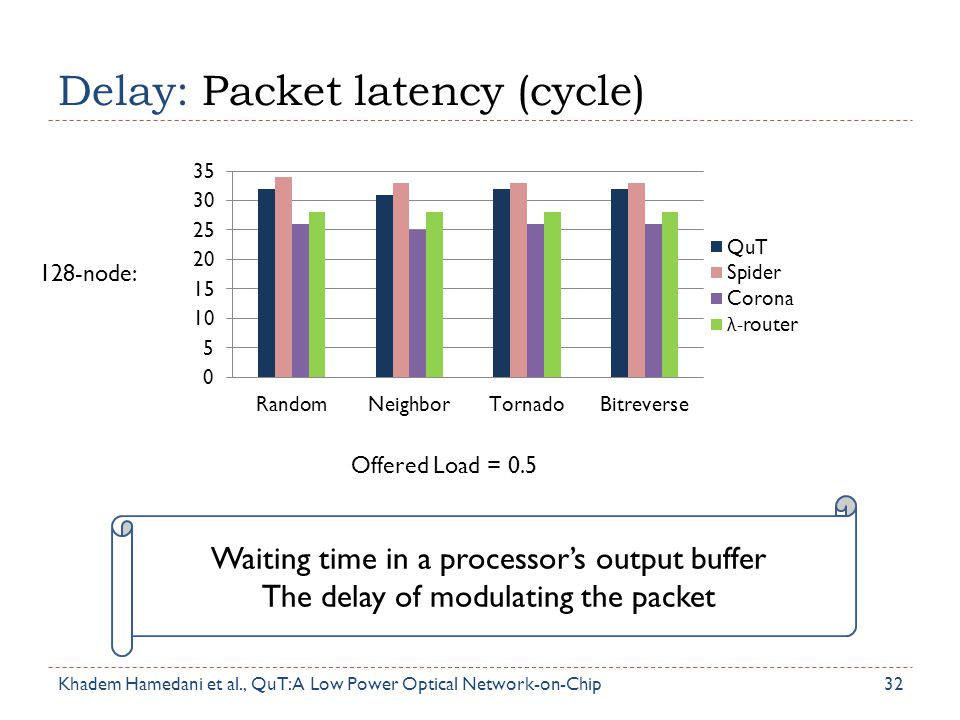 Delay: Packet latency (cycle)