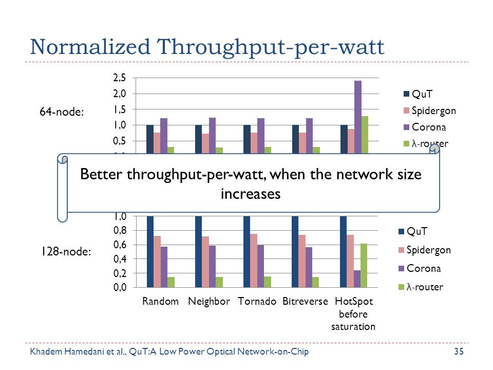 Normalized Throughput-per-watt