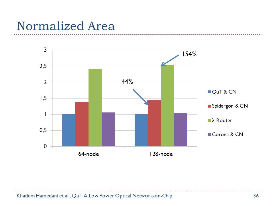 Normalized Area 154% 44% Area overhead in an optical NoC includes the area required for microrings, waveguides and detectors.