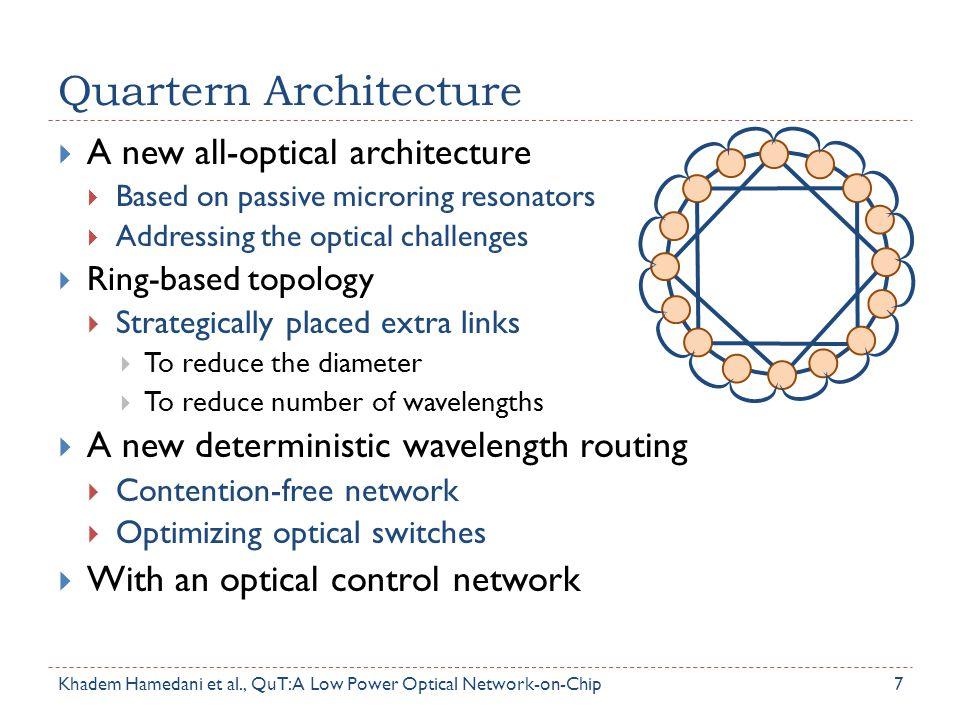 Quartern Architecture