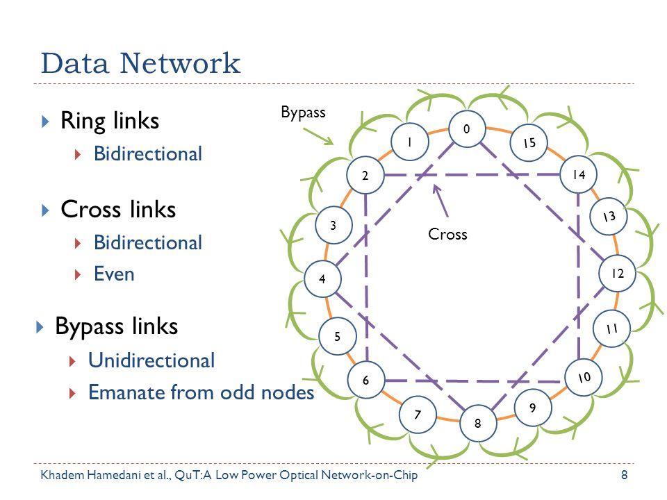 Data Network Ring links Cross links Bypass links Unidirectional