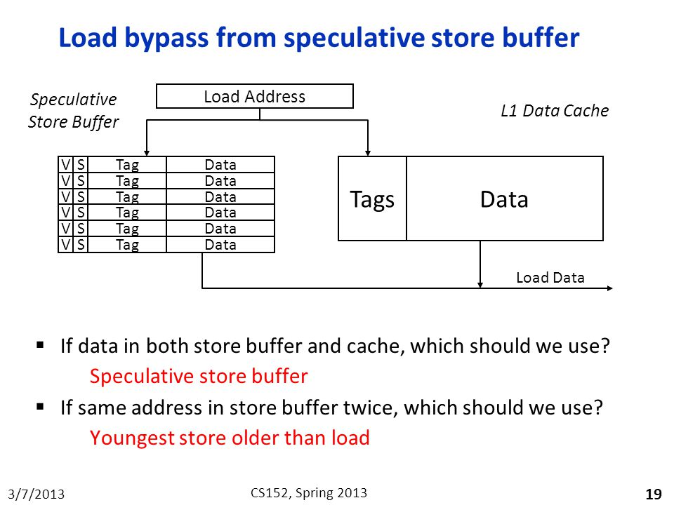 Load bypass from speculative store buffer