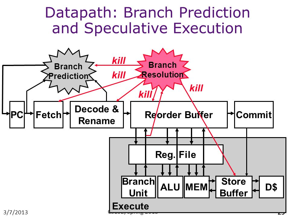 Datapath: Branch Prediction and Speculative Execution