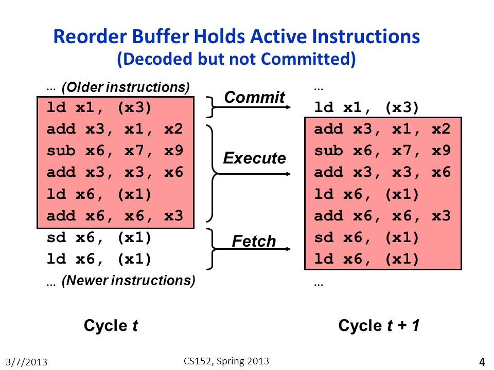Reorder Buffer Holds Active Instructions (Decoded but not Committed)