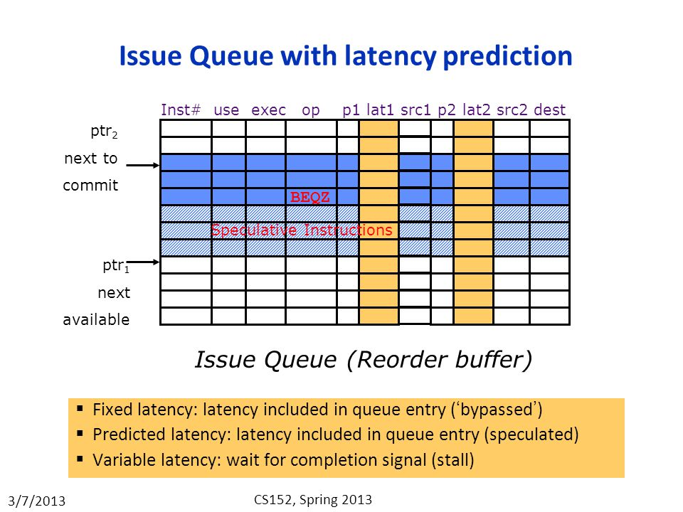 Issue Queue with latency prediction