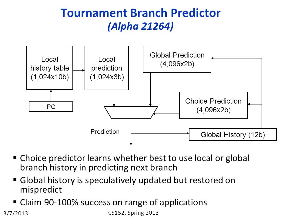 Tournament Branch Predictor (Alpha 21264)