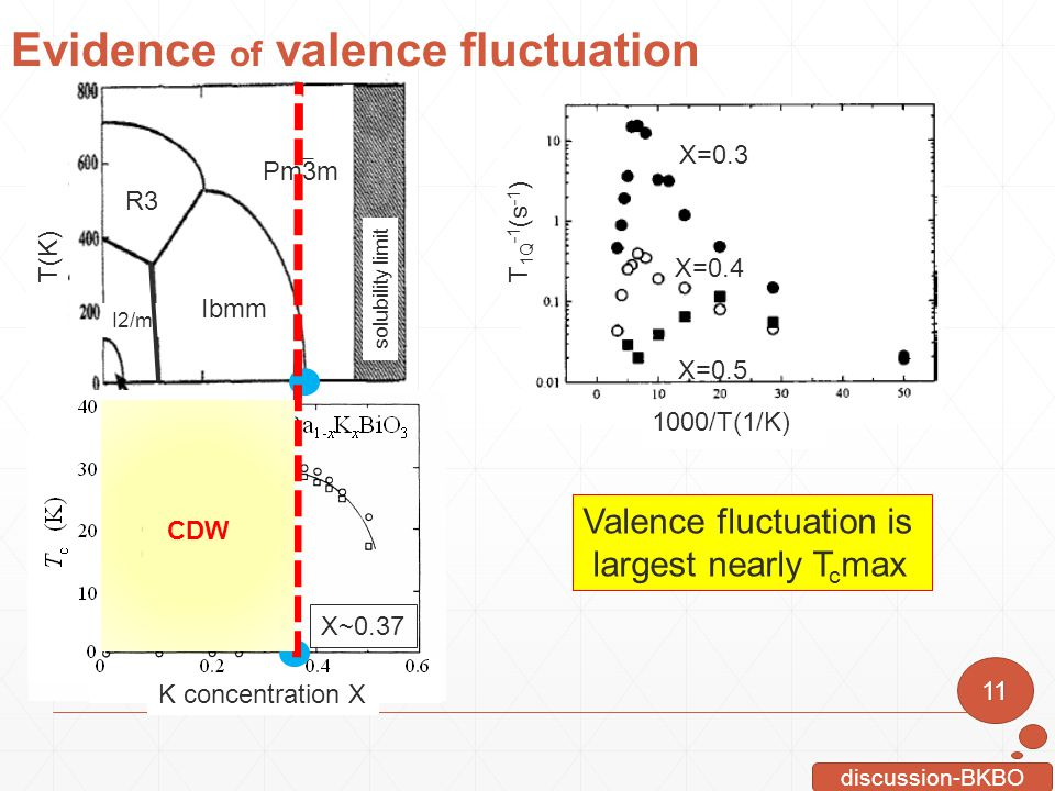 Evidence of valence fluctuation