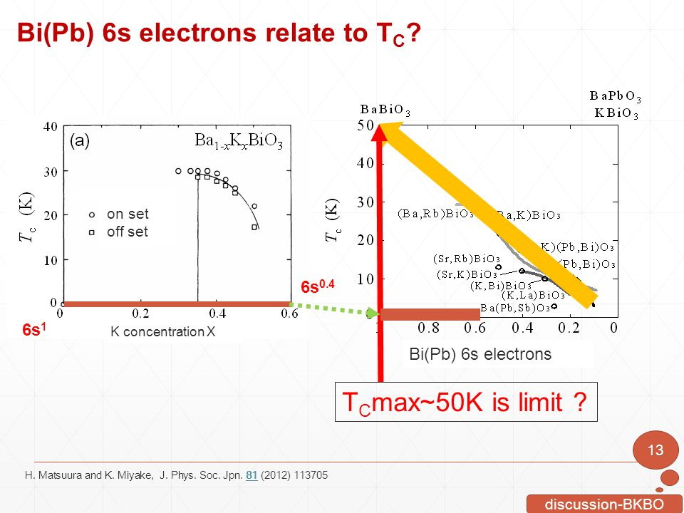 Bi(Pb) 6s electrons relate to TC
