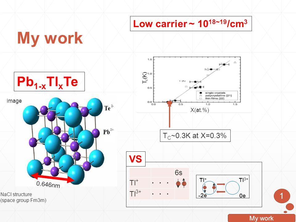 My work Pb1-xTlxTe Low carrier ~ 1018~19/cm3 VS 1 TC~0.3K at X=0.3% 6s