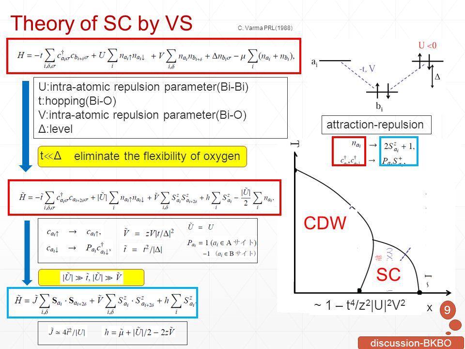 Theory of SC by VS CDW SC ~ 1 – t4/z2|U|2V2