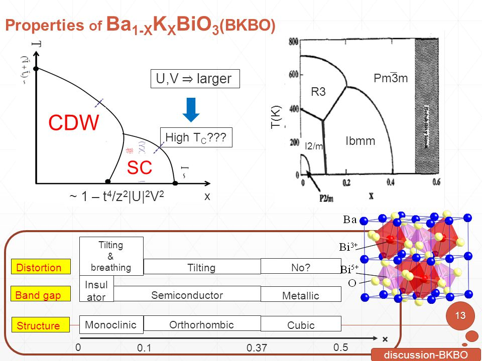 CDW SC Properties of Ba1-XKXBiO3(BKBO) U,V ⇒ larger ~ 1 – t4/z2|U|2V2