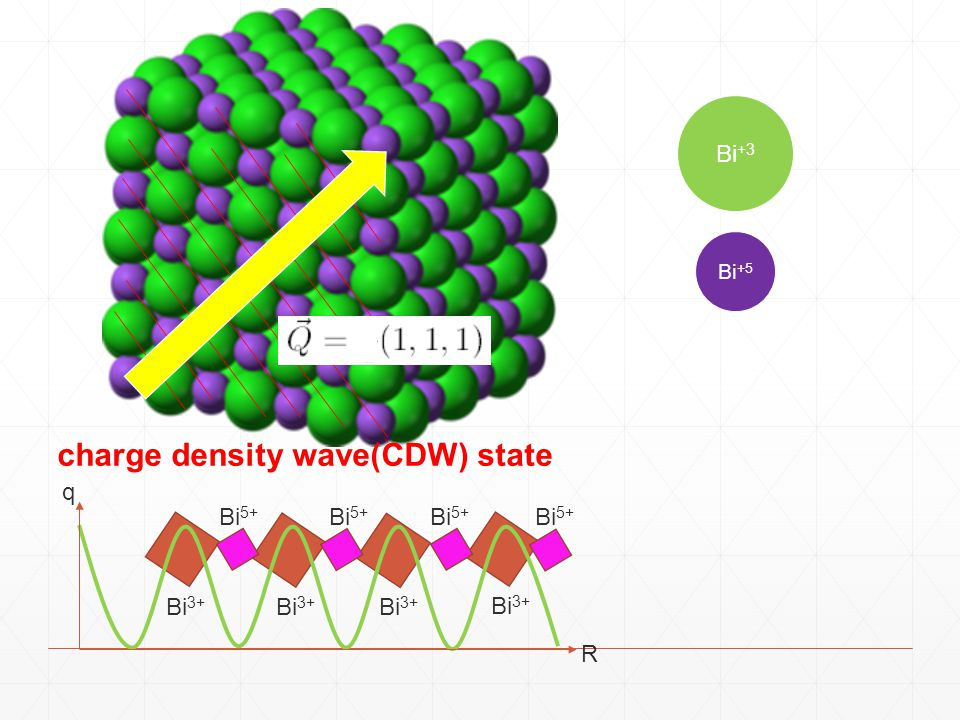 charge density wave(CDW) state