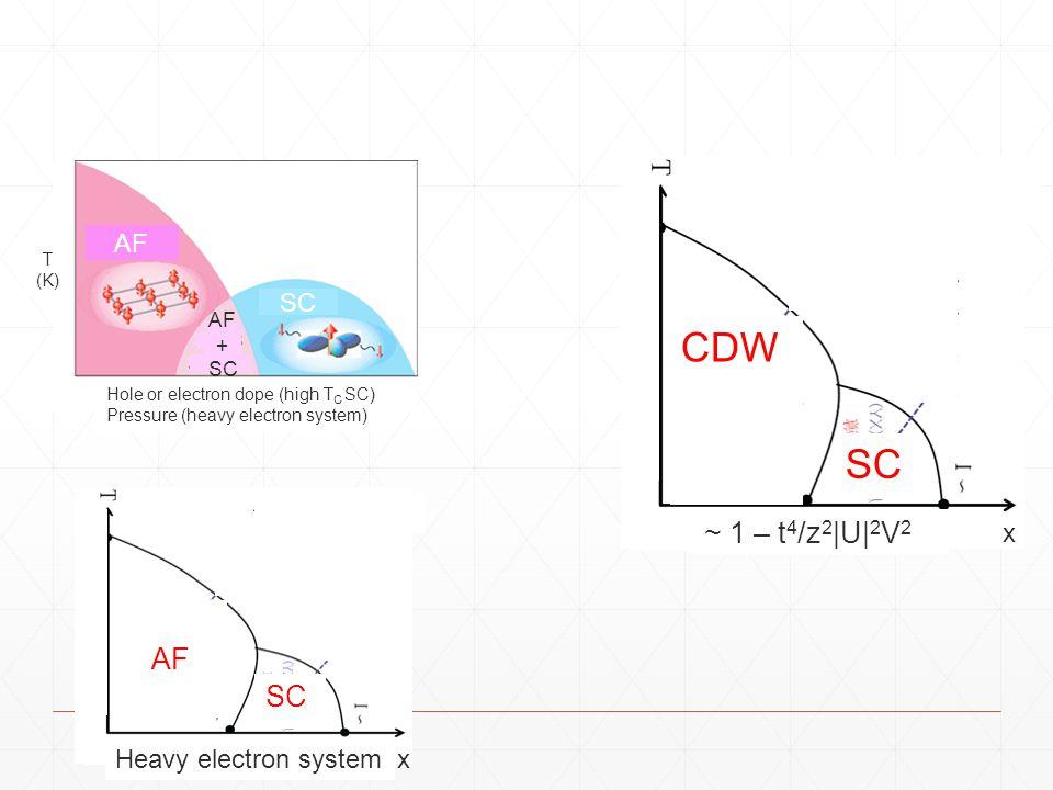 CDW SC ~ 1 – t4/z2|U|2V2 AF SC AF SC x Heavy electron system x AF + SC