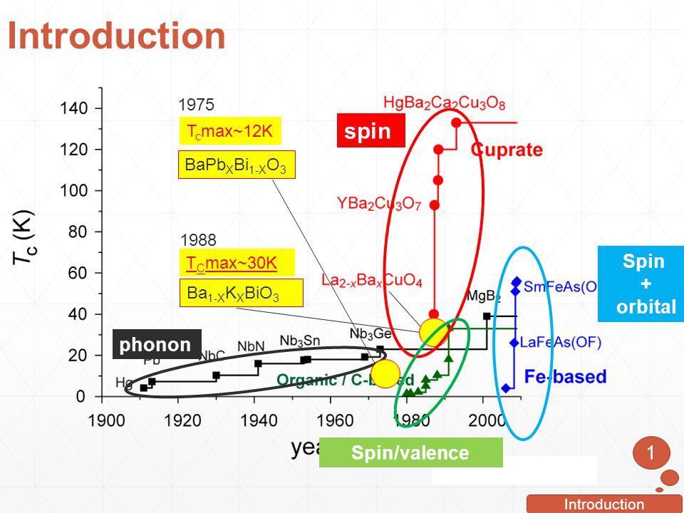 Introduction spin Spin + orbital phonon Spin/valence 1 1975 Tcmax~12K