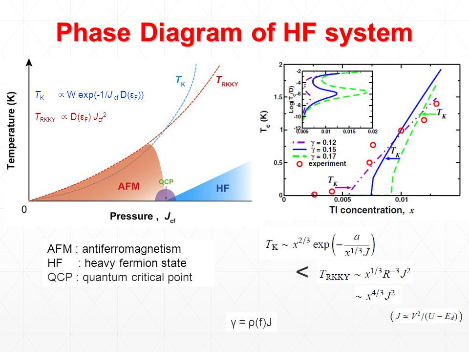 Phase Diagram of HF system