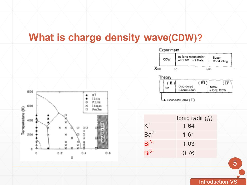 What is charge density wave(CDW)