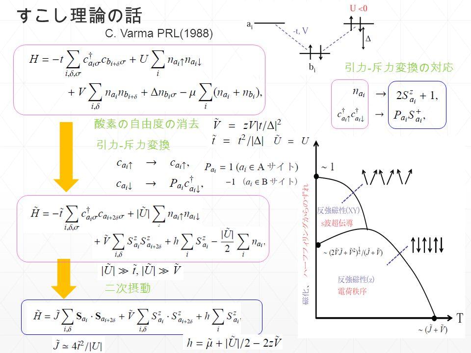 すこし理論の話 C. Varma PRL(1988) 引力-斥力変換の対応 酸素の自由度の消去 引力-斥力変換 二次摂動