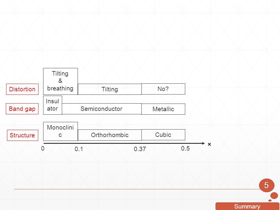 5 × 0.1 0.37 0.5 Insulator Semiconductor Metallic Monoclinic