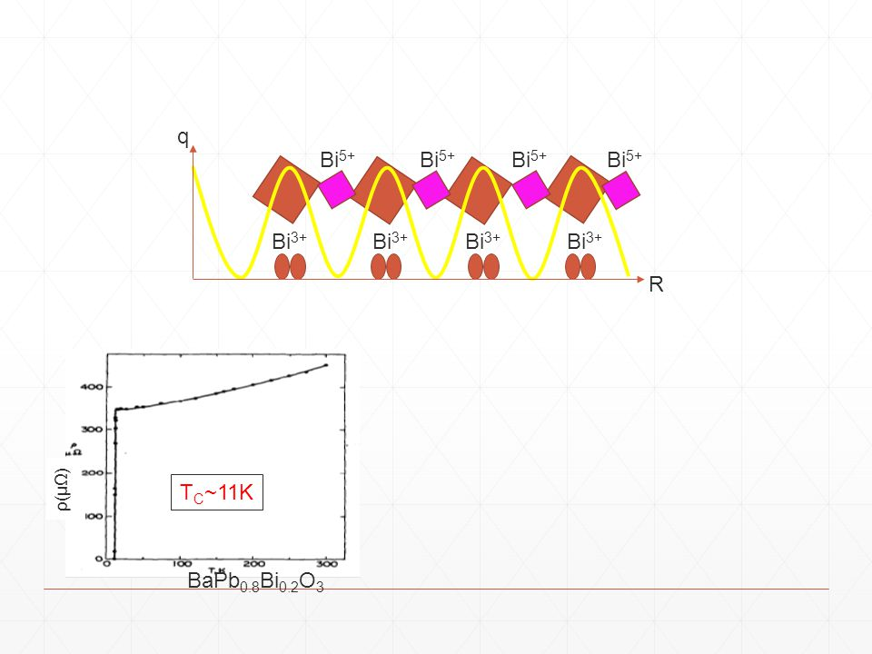 R q Bi3+ Bi5+ ρ(μΩ) TC~11K BaPb0.8Bi0.2O3