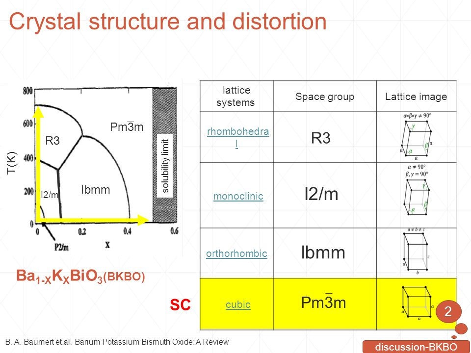 Crystal structure and distortion