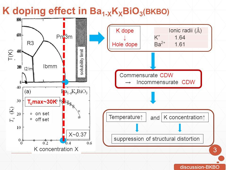 K doping effect in Ba1-XKXBiO3(BKBO)