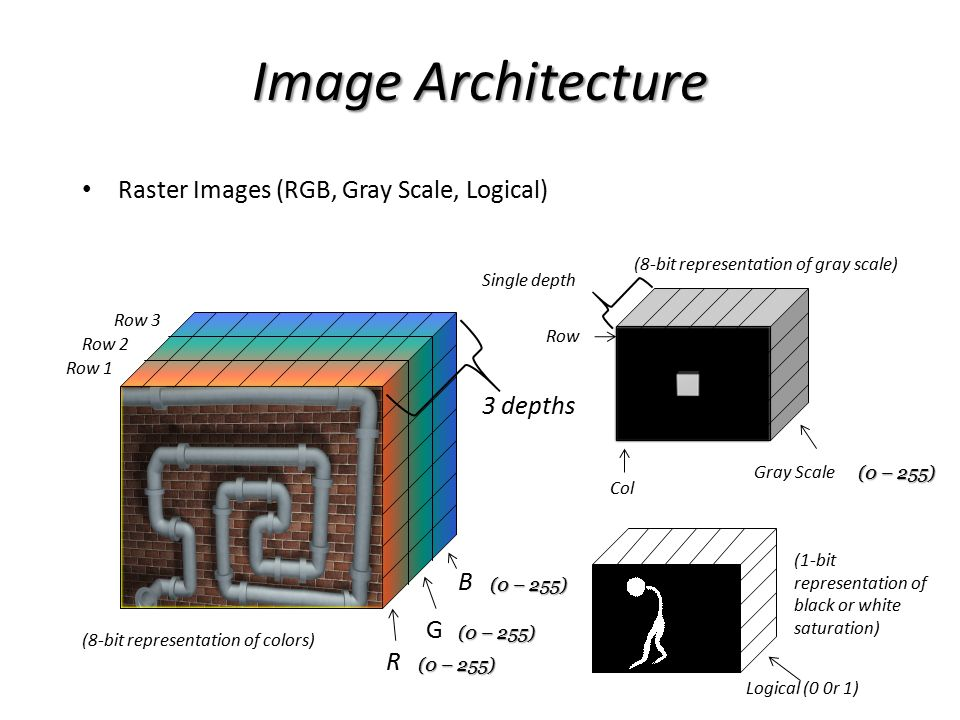 Image Architecture Raster Images (RGB, Gray Scale, Logical) 3 depths B