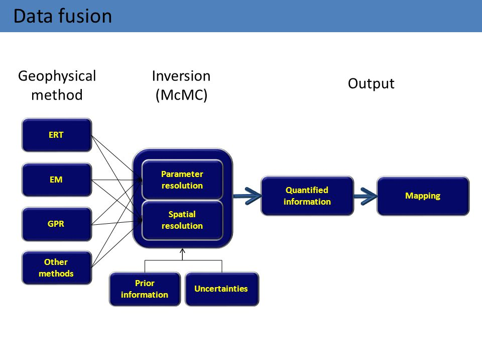 Data fusion Geophysical method Inversion (McMC) Output ERT