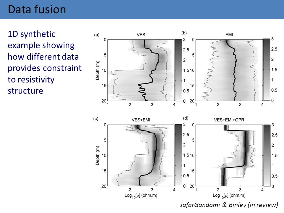 Data fusion 1D synthetic example showing how different data provides constraint to resistivity structure.