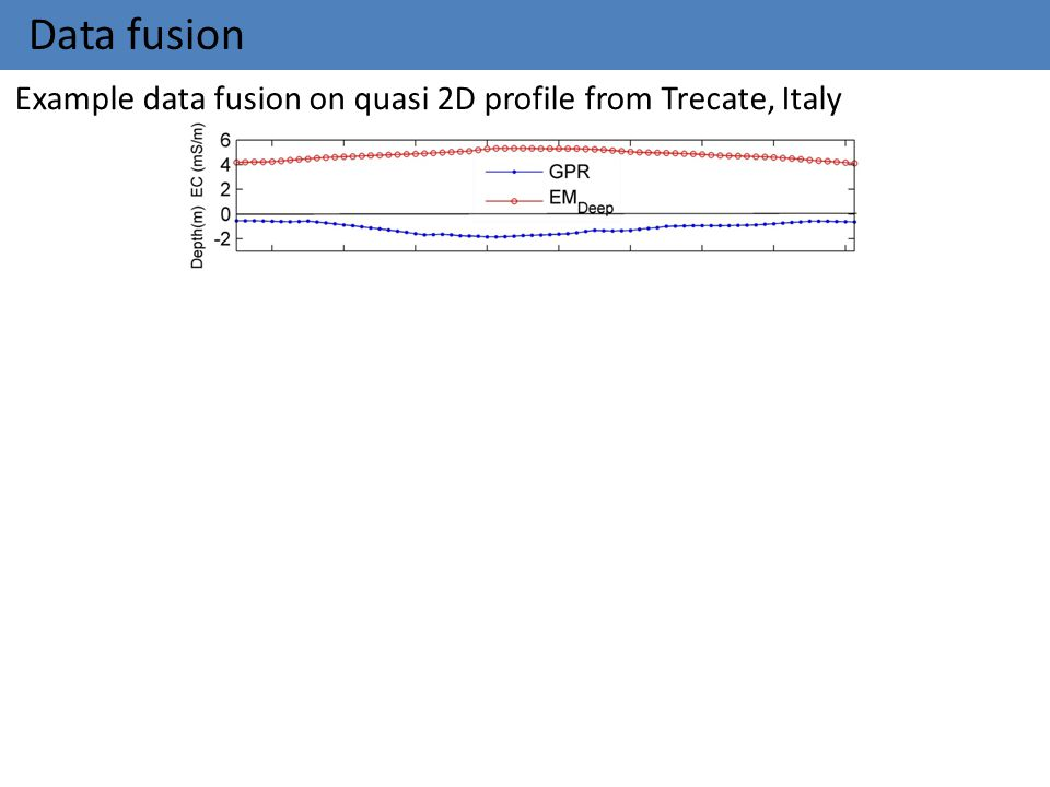 Data fusion Example data fusion on quasi 2D profile from Trecate, Italy Distance (m)