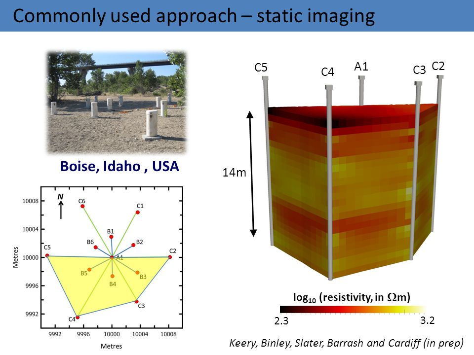 Commonly used approach – static imaging