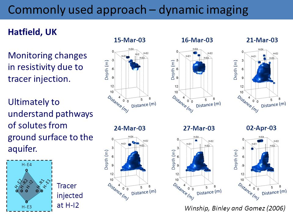Commonly used approach – dynamic imaging