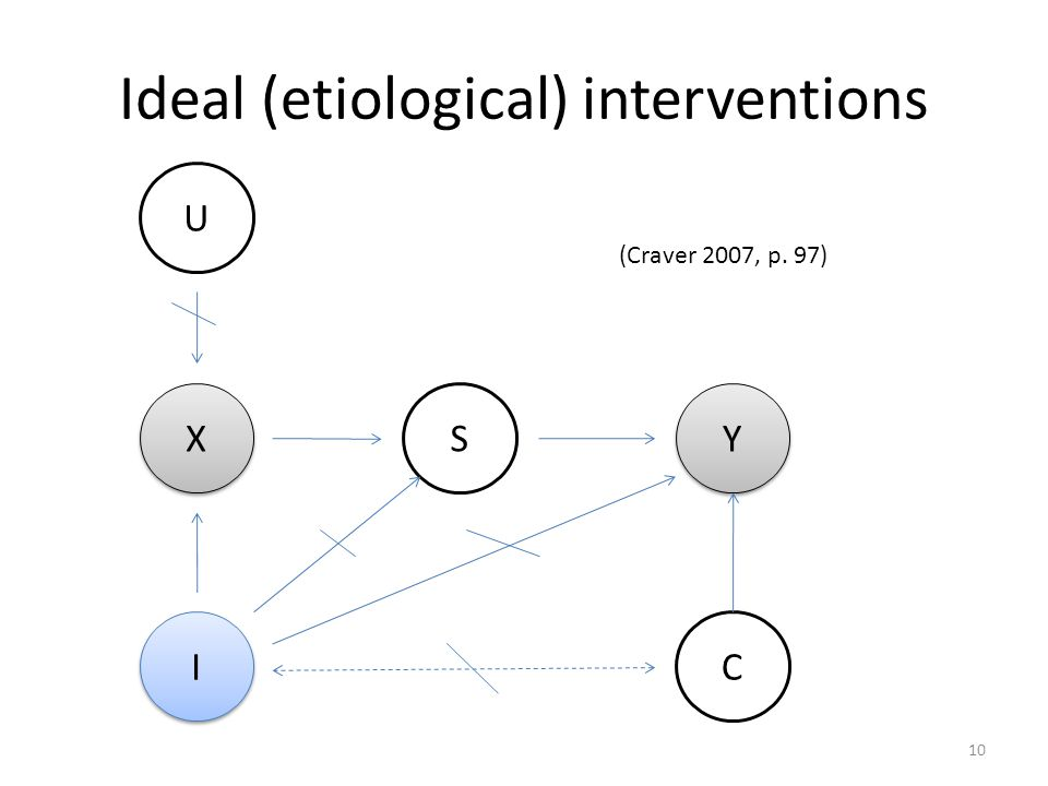 Ideal (etiological) interventions