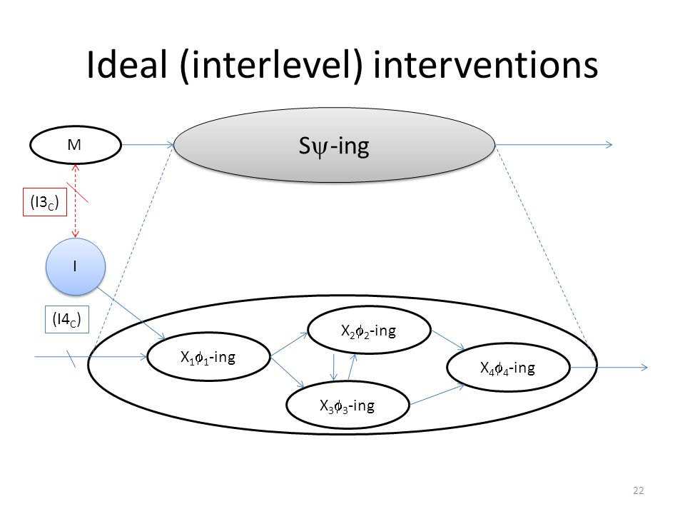 Ideal (interlevel) interventions