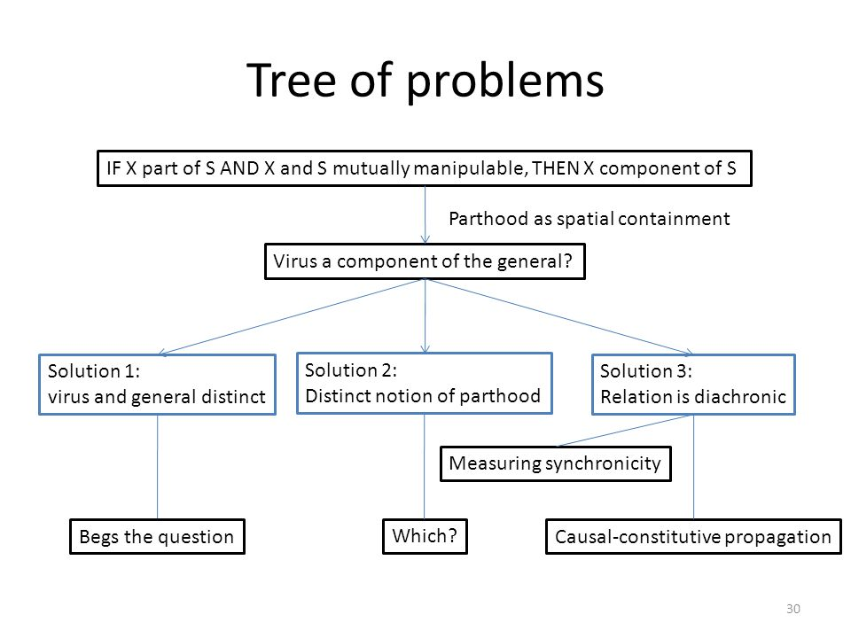 Tree of problems IF X part of S AND X and S mutually manipulable, THEN X component of S. Parthood as spatial containment.