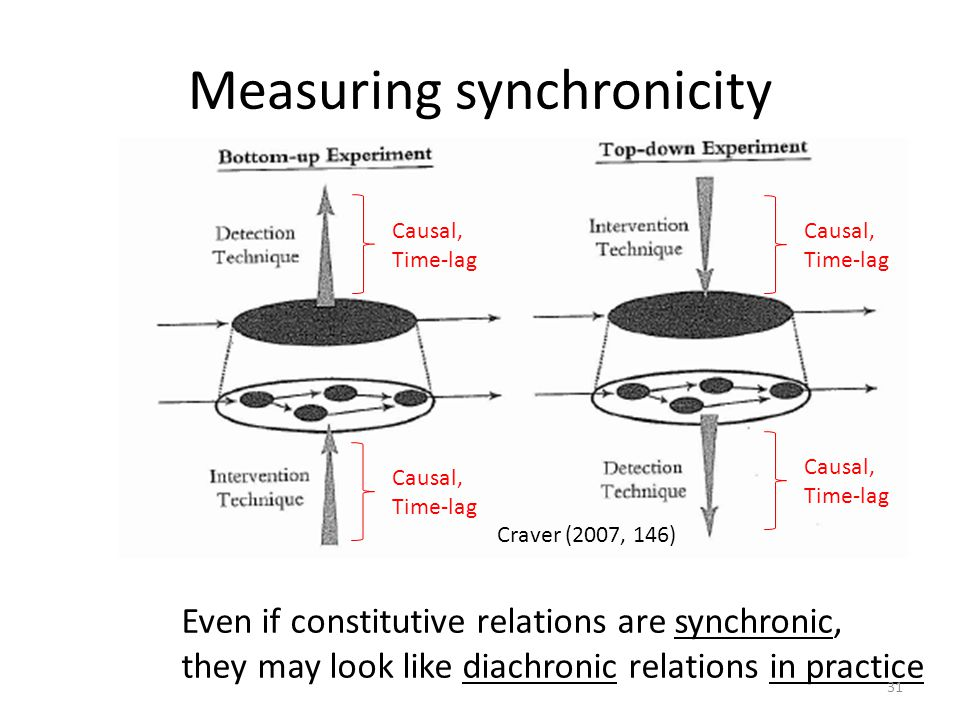 Measuring synchronicity