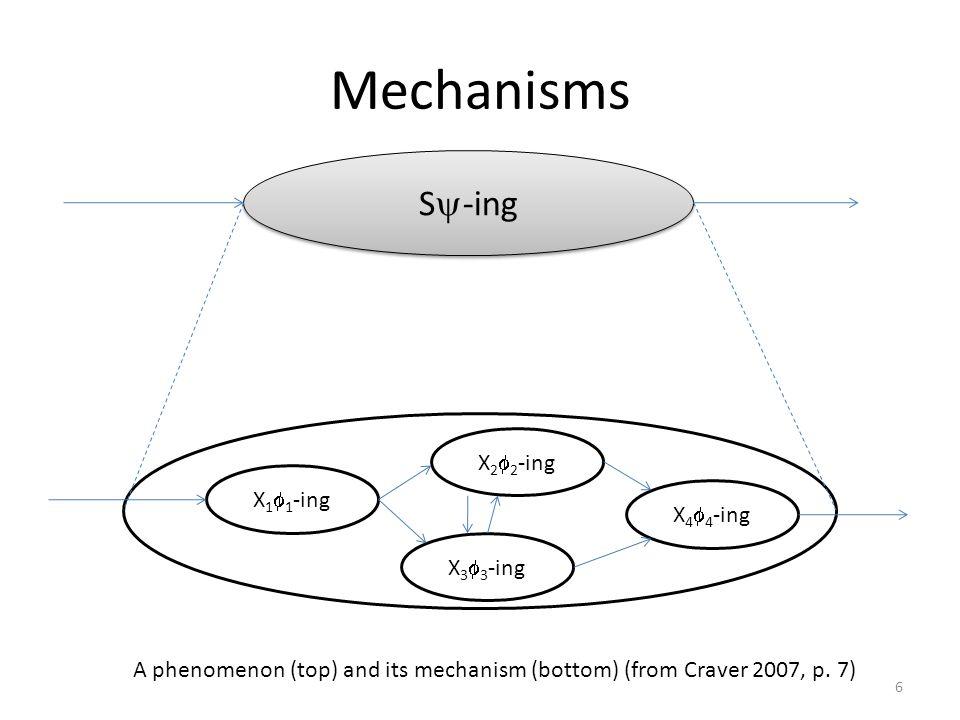 Mechanisms S-ing X22-ing X11-ing X44-ing X33-ing