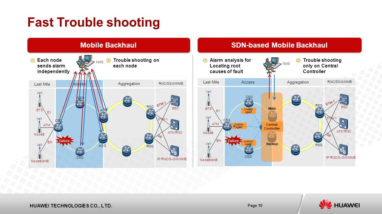 SDN-based Mobile Backhaul