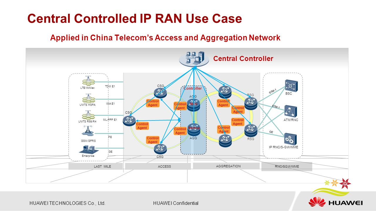 Central Controlled IP RAN Use Case