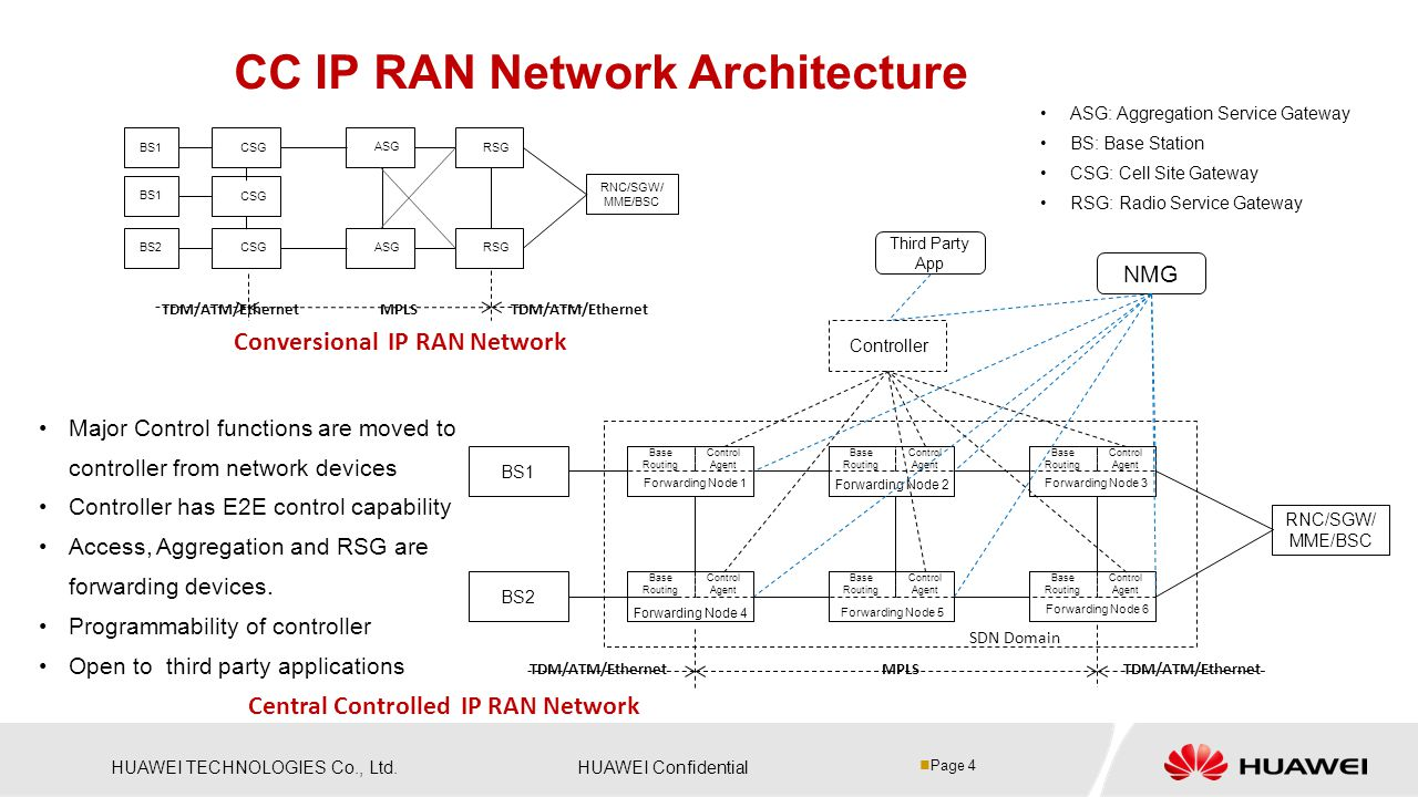 CC IP RAN Network Architecture