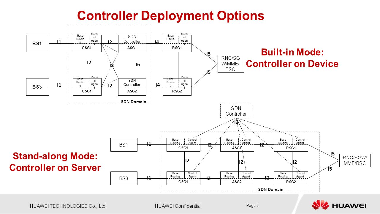 Controller Deployment Options