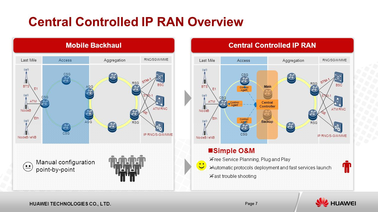 Central Controlled IP RAN