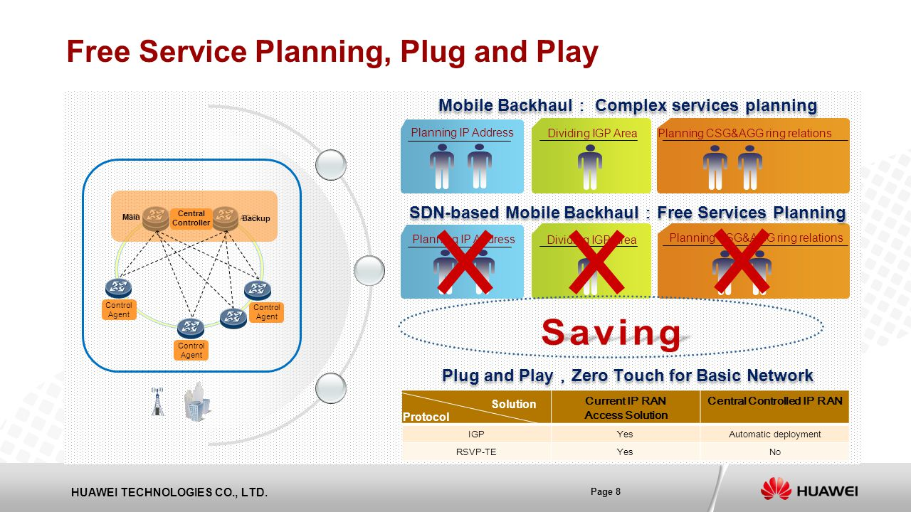 Mobile Backhaul: Complex services planning