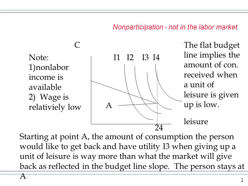 C The flat budget line implies the amount of con. received when