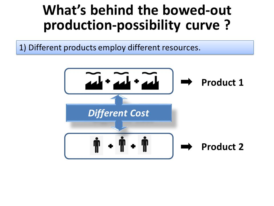 What's behind the bowed-out production-possibility curve
