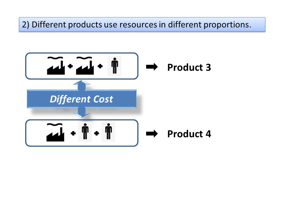 Product 3 Different Cost Product 4