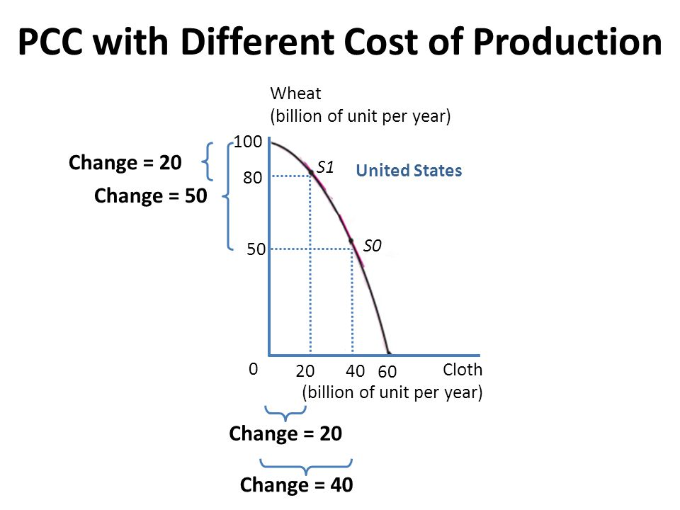 PCC with Different Cost of Production