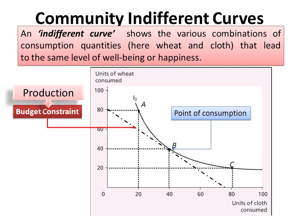 Community Indifferent Curves