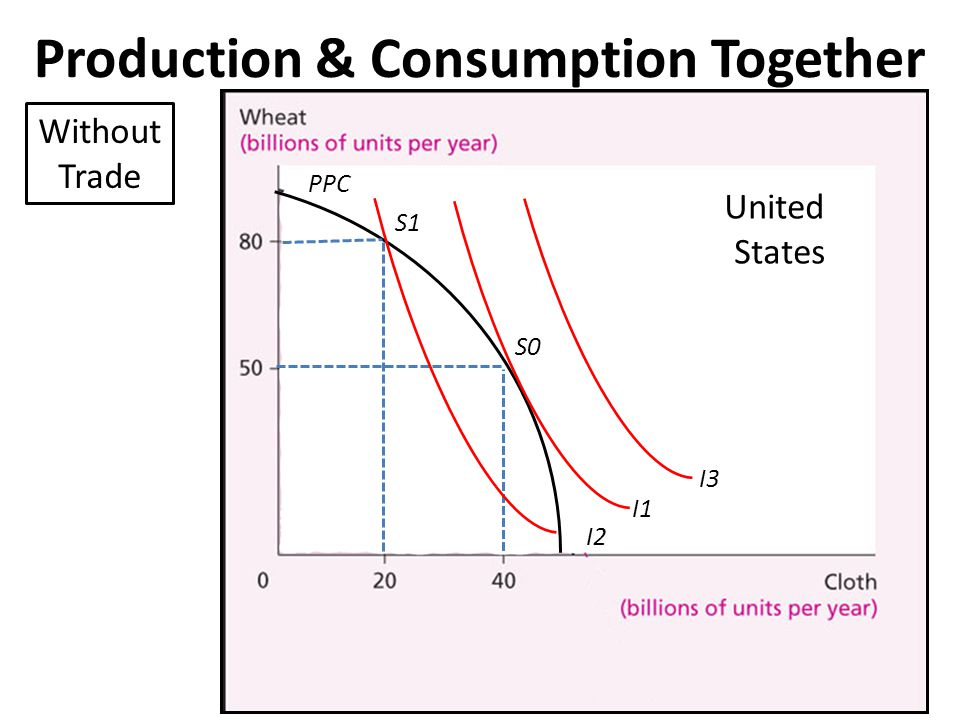 Production & Consumption Together